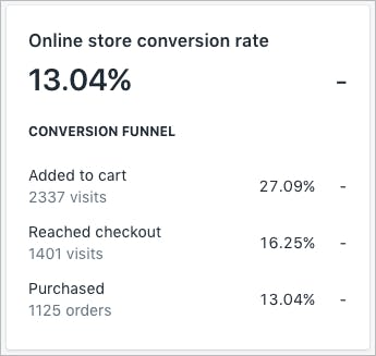13% conversion rate.png