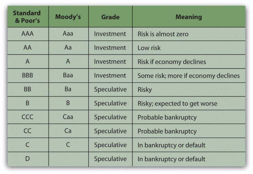 Bond Ratings | Stocks and Bonds on Guides